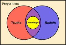 Según Platón, el conocimiento surge de la combinación de creencias y verdades. Fuente:  Idealistarchive.com.